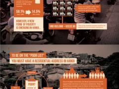 Infographic: Hanoi's poor