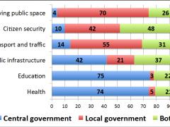 Lima Government Performance Survey Graph
