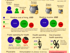 Economic indicators on healthcare. DPT stands for 'diphtheria, pertussis (whooping cough) and tetanus' combined vaccine. Image by the author, click to see full size (CC-by-SA 3.0)